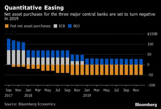 Easy Money Era Endures Even as Central Banks Unwind Stimulus
