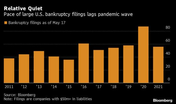 U.S. Bankruptcy Tracker: Filings Slide to Zero as Pandemic Eases