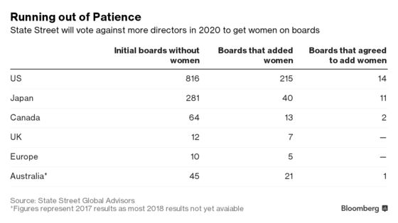 State Street to Vote Against More Directors at Male-Only Boards