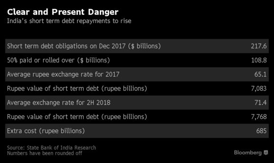 Weak Rupee to Cost India $9.5 Billion More to Repay FX Debt