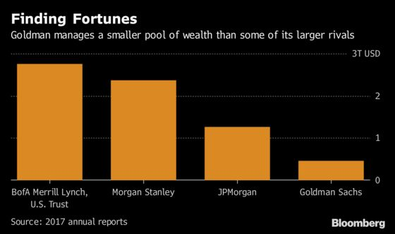 Goldman Leans on Dealmakers for Wealth-Management Ambitions