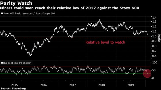 For the Beaten-Down Miners, It's All About Timing: Taking Stock