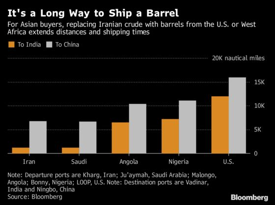 Oil Tanker Rates Surge as Iran Rivals Look to Be Boosting Supply