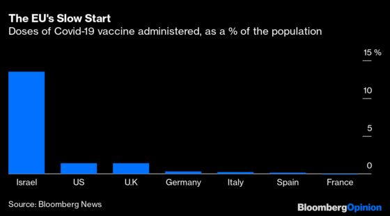 Europe Is Botching the Vaccine Rollout