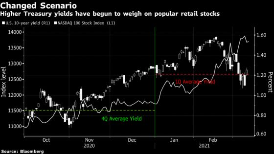 Stimulus Checks Bring Hope for Bull Market Roiled by Bond Yields