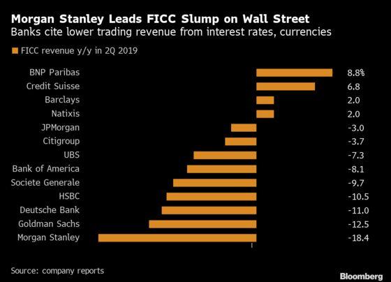 Europe's Trading Desks Halt Long Slide as Credit Suisse Gains