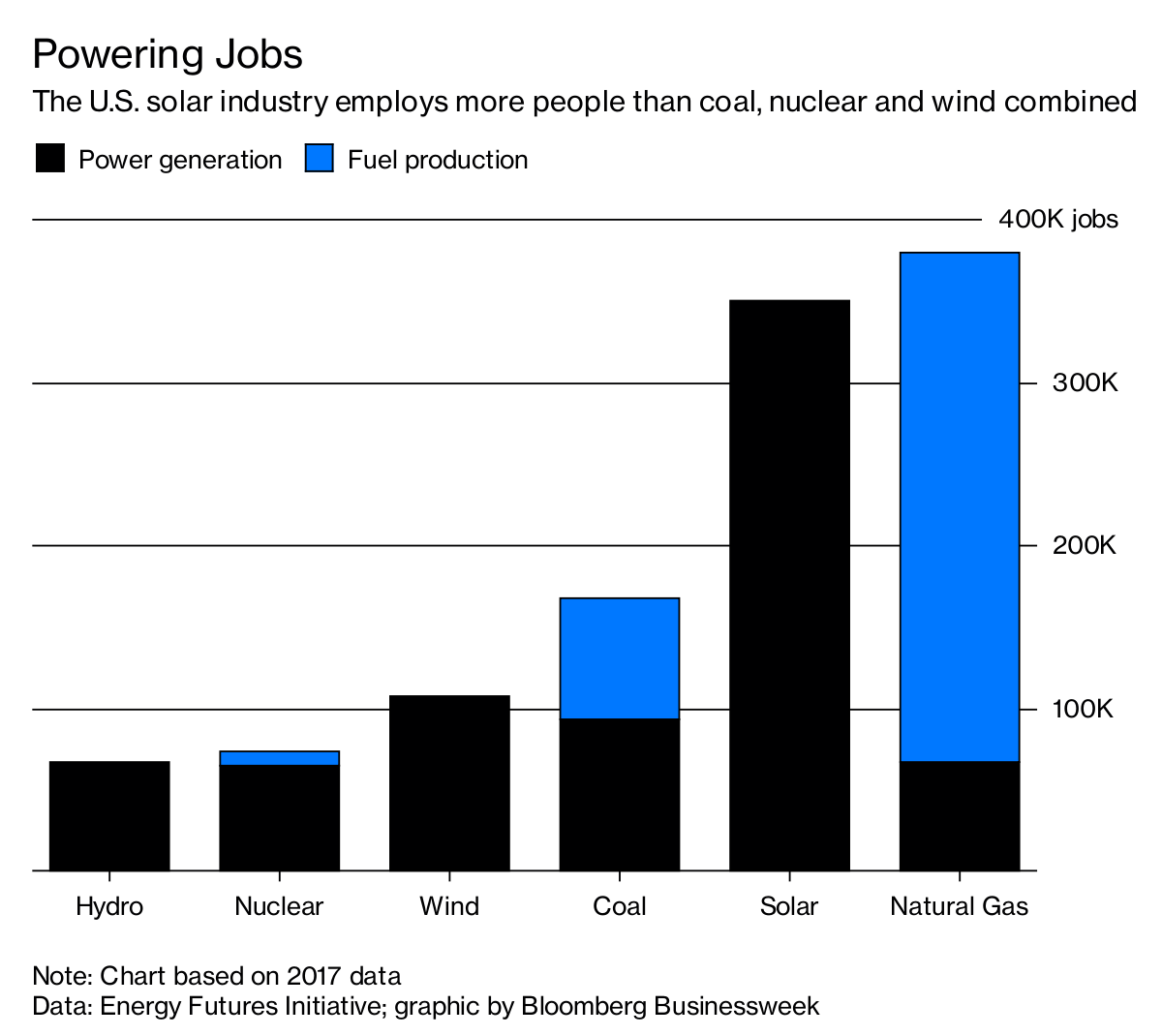 Solar Beats Coal On U S Jobs Bloomberg