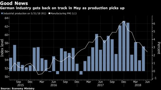 German Factory Output Surges as Growth Sees Long-Awaited Rebound