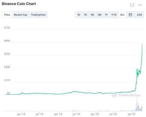 Binance Coin Surge Elevates Token to Ranks of Crypto Titans