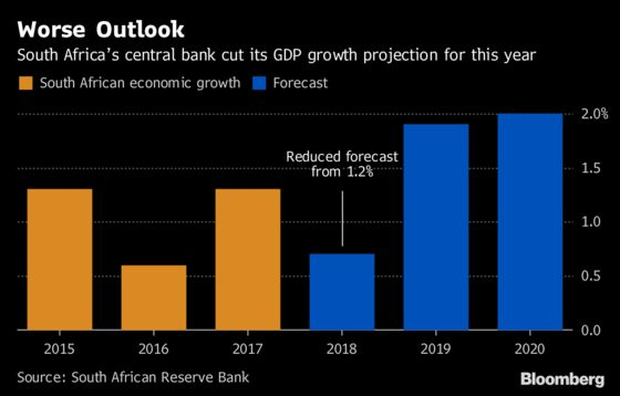 South Africa Holds Rate as Recession Trumps Market Turmoil