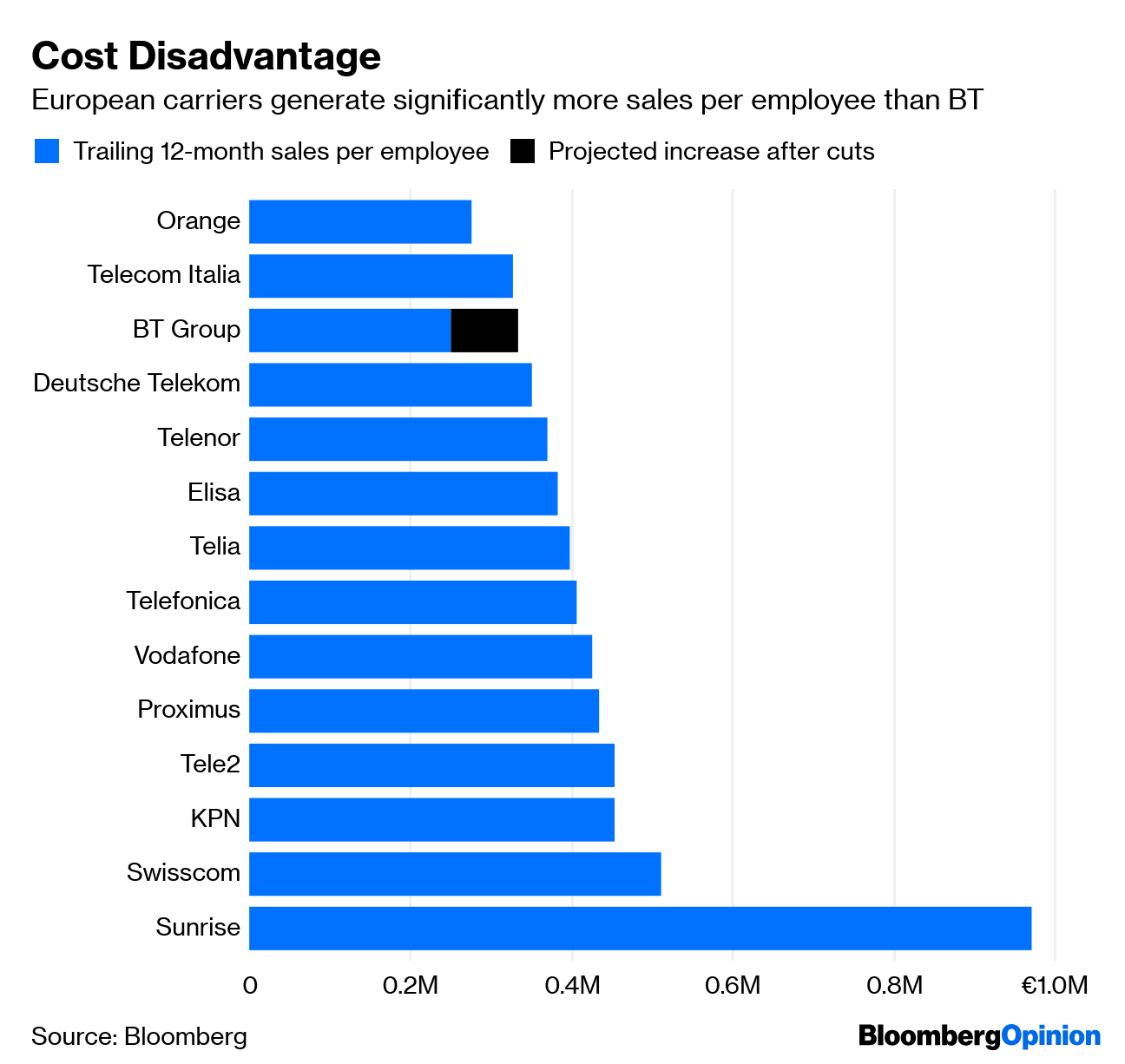 25,000 Jobs, or the Dividend  Which Does BT Cut First? - Bloomberg