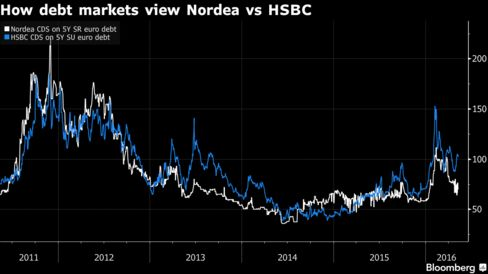 S&P rates Nordea AA- and gives HSBC an A grade