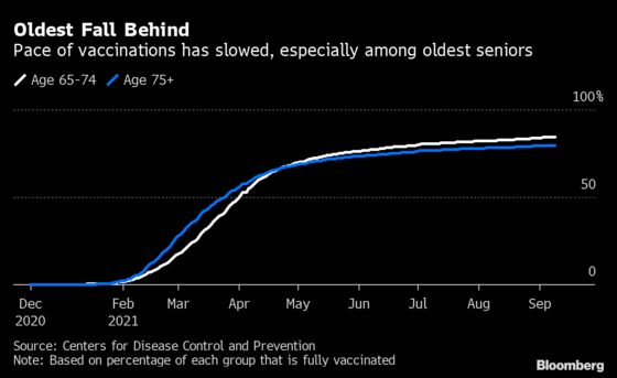 Retired Seniors in U.S. Aren't Covered by Biden's Vaccine Plan