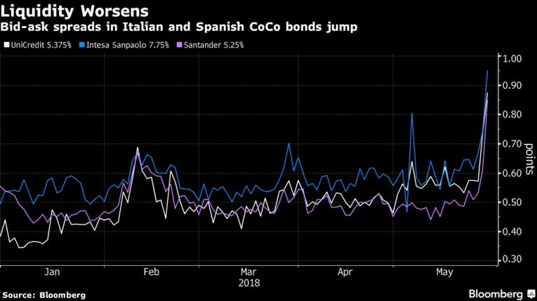 Markets React to Italy Turmoil - Bloomberg Business