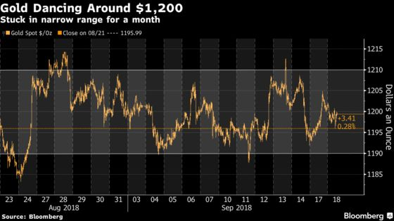 Gold Continues 'Slow Dance' Around $1,200 Despite Fund Exodus