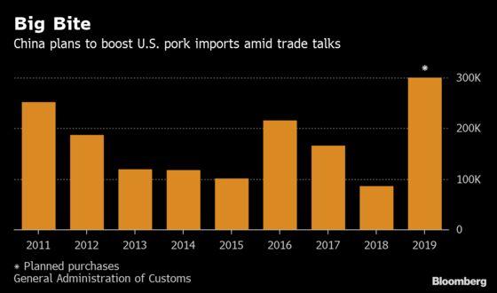 China Plans Record U.S. Pork Importsto Resolve Trade War