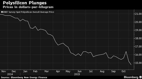 Prices in dollars-per-kilogram