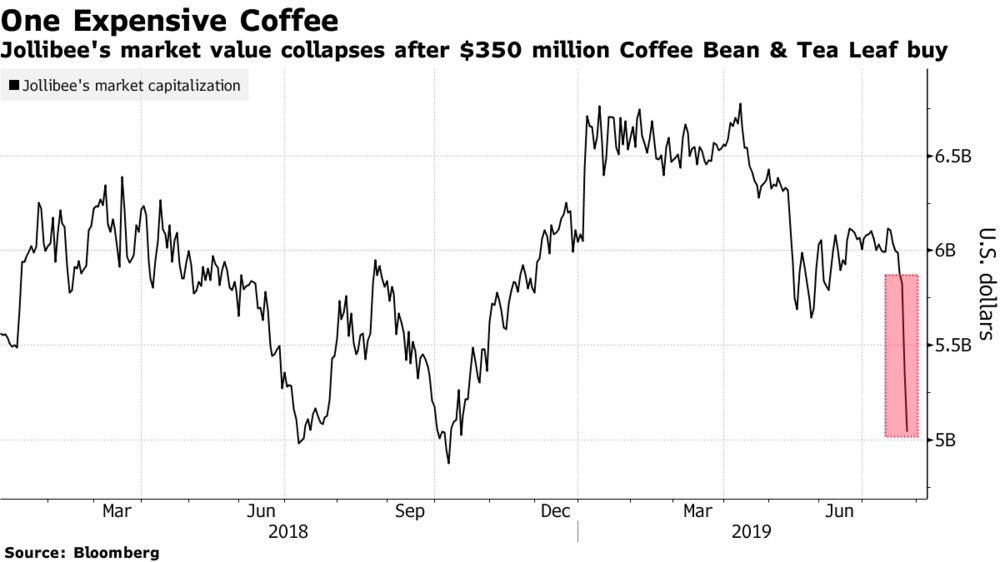 Jollibee Stock Sheds $777 Million After Coffee Chain Buy