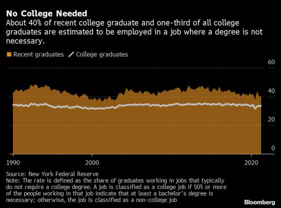 Fewer U.S. College Grads Are Stuck With $25,000 Entry-Level Jobs