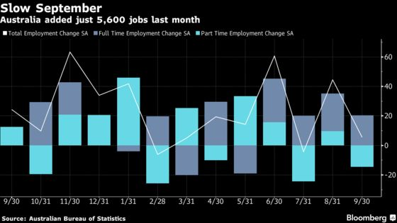 Australian Unemployment Drops to Lowest in More Than Six Years
