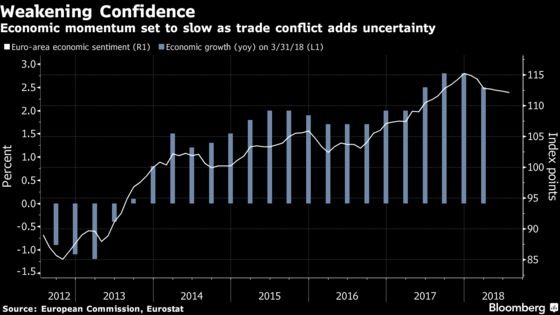 Global Trade Woes Weigh Down Euro-Area Economic Confidence