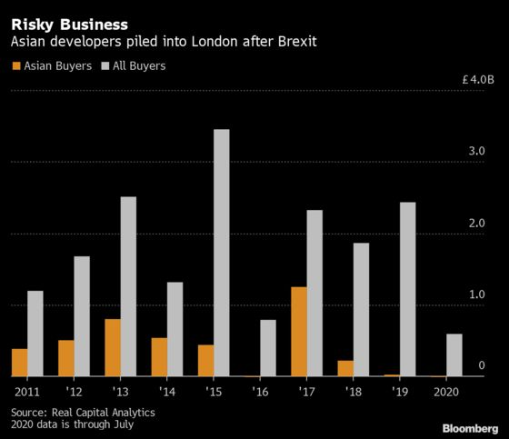 London's Luxury New Home Slump Stings Asian Developers