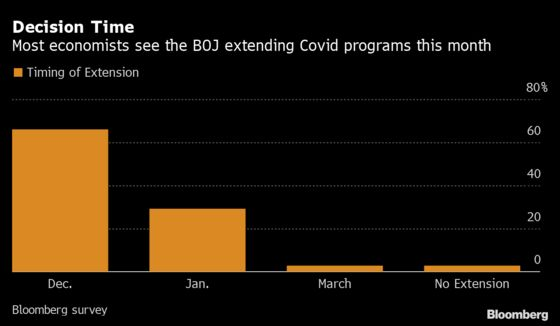 Bank of Japan Expected to ExtendCovid Programs Amid Virus Surge