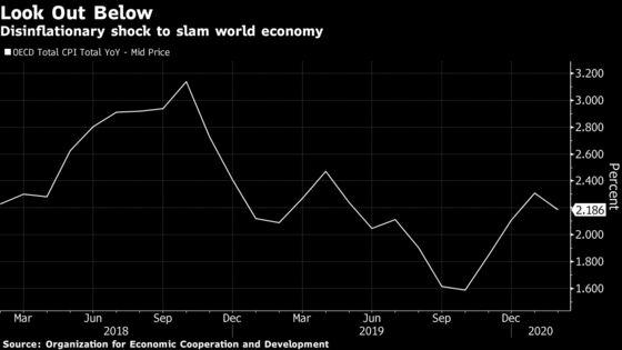 Dangerous Disinflationary Shock Slams Reeling World Economy