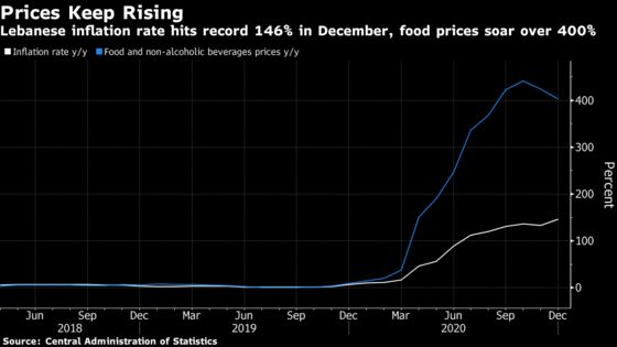 Lebanese Inflation Hits Record High as Food Prices Soar 400%