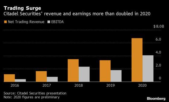 Citadel Securities Reaps Record $6.7 Billion on Volatility