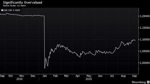 Swiss franc vs euro