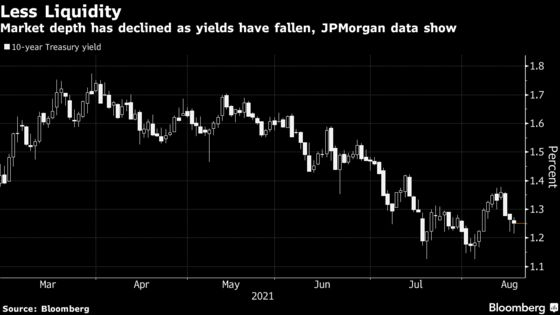 Treasury Market Liquidity Sours as Traders Gird for Taper Clues