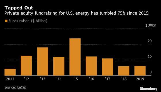 EnCap Taps $6 Billion for Shale Drilling as Buyers Walk