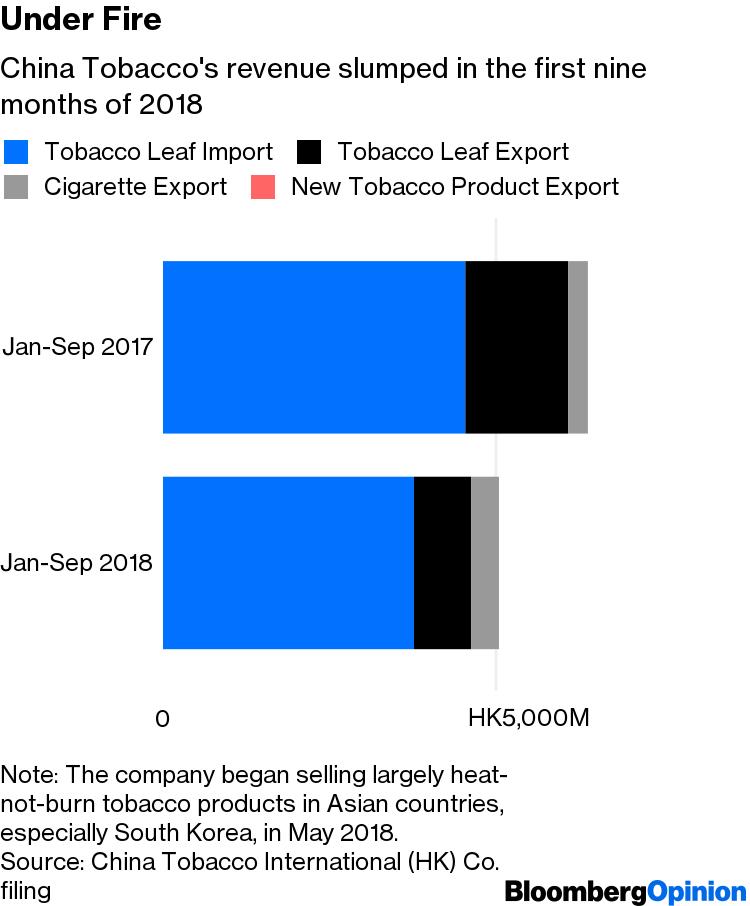 China Tobacco's Hong Kong IPO: Far From Smoking Hot - Bloomberg