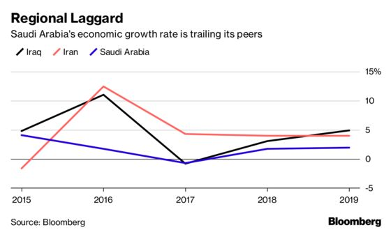 Saudi Dilemma: Output Boost Could Hurt Its Oil-Based Economy
