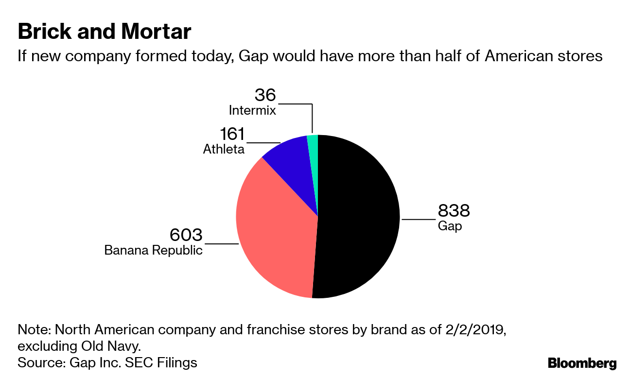 3ecedc3c04 Note: North American company and franchise stores by brand as of 2/2/2019,  excluding Old Navy.