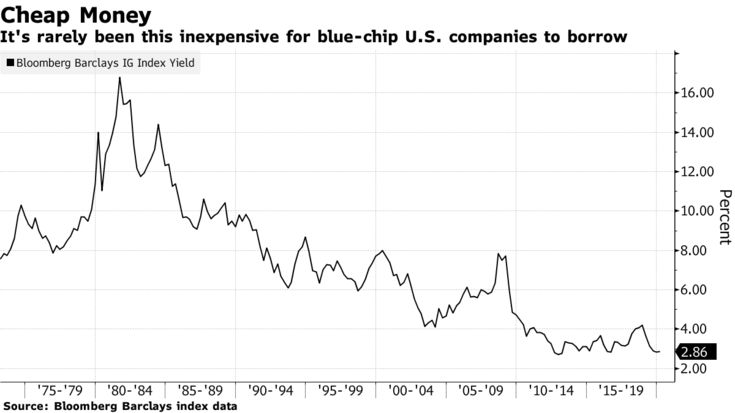 It's rarely been this inexpensive for blue-chip U.S. companies to borrow