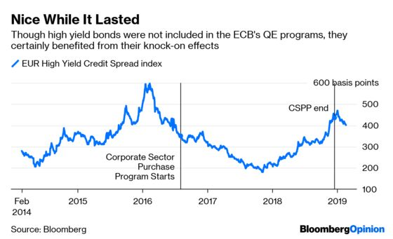 Europe's Junk Bonds Are Heading for an Accident