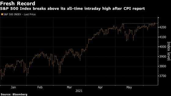 S&P 500 Rises to Record, Treasuries Gain After CPI: Markets Wrap