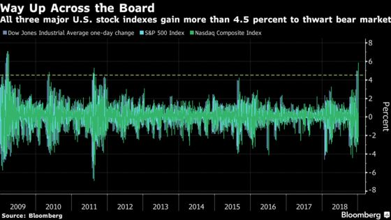 Here Are Three Crazy Market Statistics on a Wild Day of Trading