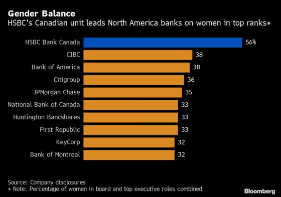 HSBC's Canada Bank Wins Gender-Parity Crown in Lopsided Industry