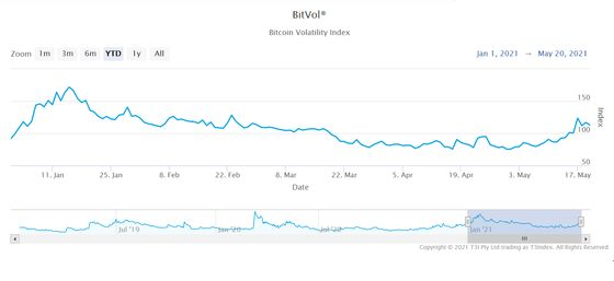Crypto's Savage Swings May Deter Big Investors From Jumping In