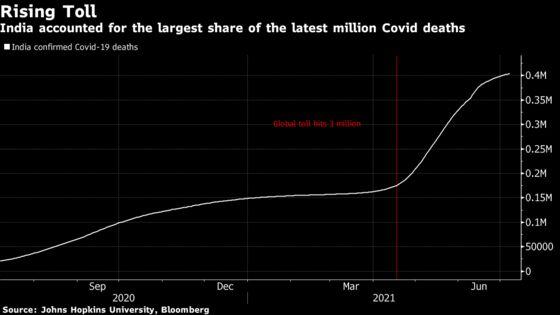Covid Deaths Reach 4 Million as India Eclipses U.S., U.K.