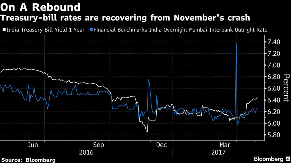The Rate On One Year Treasury Bills Which Sank To A Six Year Low In November Following The Excess Liquidity Created By Indias Currency Re