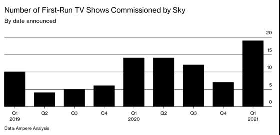 Broadcaster Sky Turns to Original Shows to Fight Netflix, Amazon