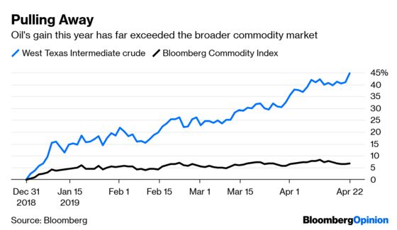 Markets Are Too Worried to Worry About Oil