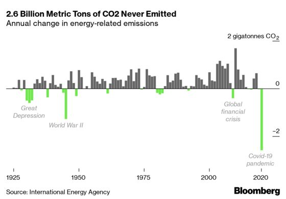 Covid-19 Is Affecting Emissions on a Planetary Scale