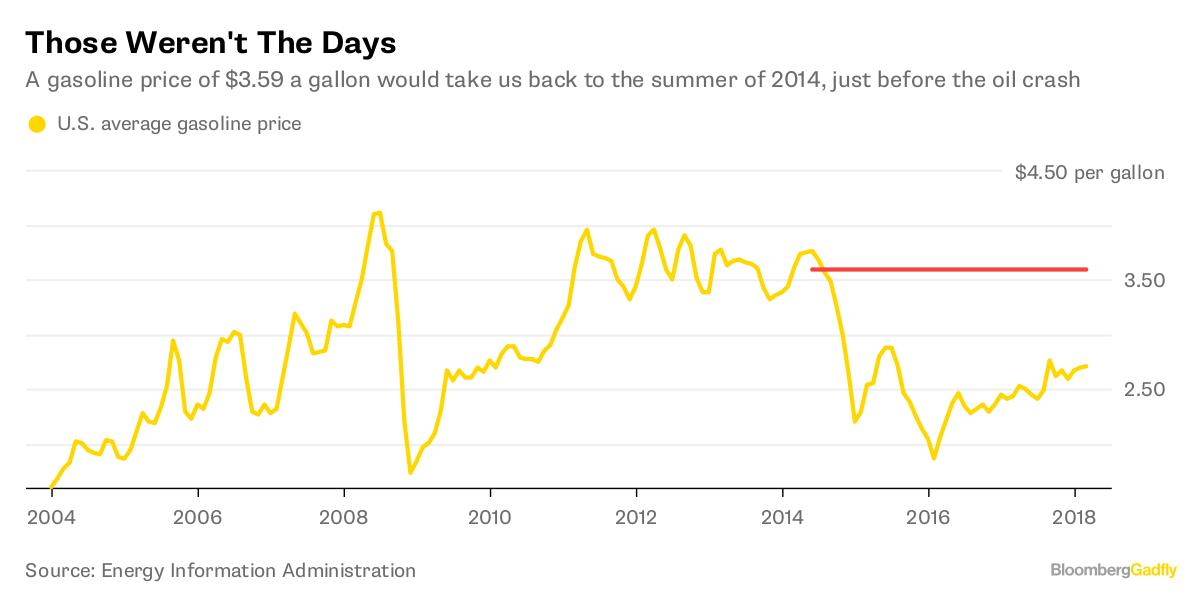 $100 Oil Price: The Last Temptation Of Saudi Arabia - Bloomberg