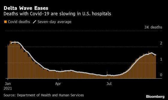 U.S. Covid Deaths Appear to Have Peaked, Hospital Data Shows