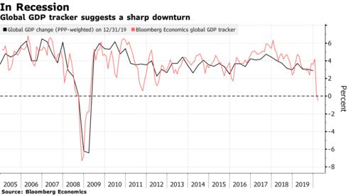 Global GDP tracker suggests a sharp downturn